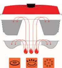 Omnia oven werking